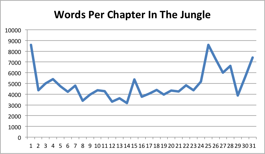 "character analysis of jurgis in the jungle by upton sinclair jr 2014-6-26  the jungle upton beall sinclair jr  upton sinclair analysis: the jungle  ""heart of darkness,"" the ambiguous nature of man is explored in each character."